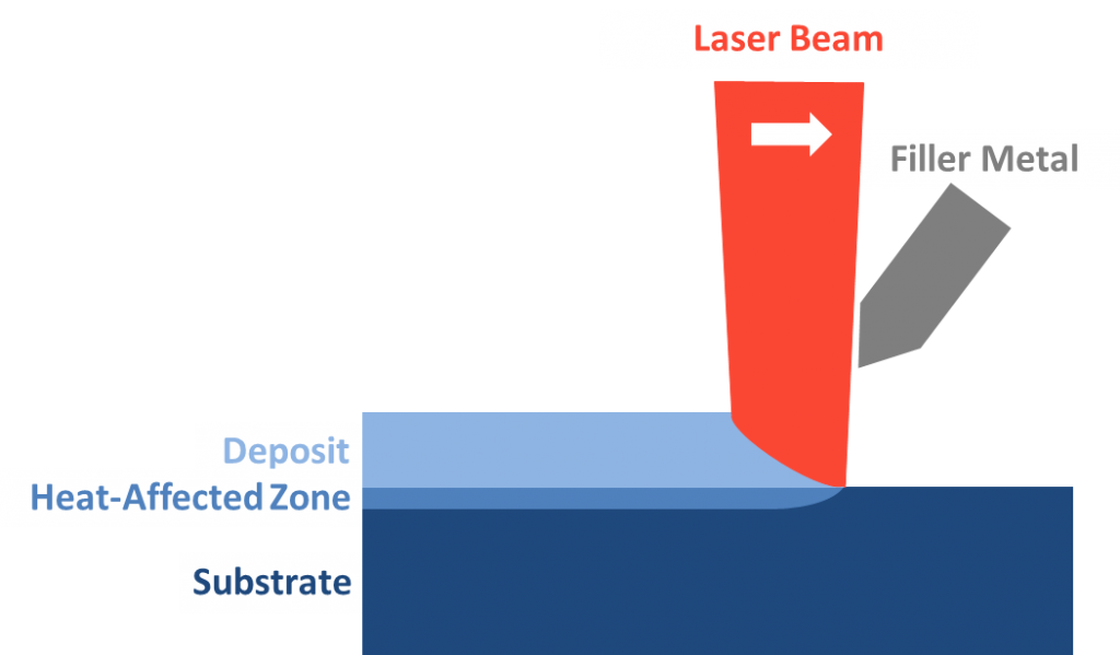 What is laser cladding
